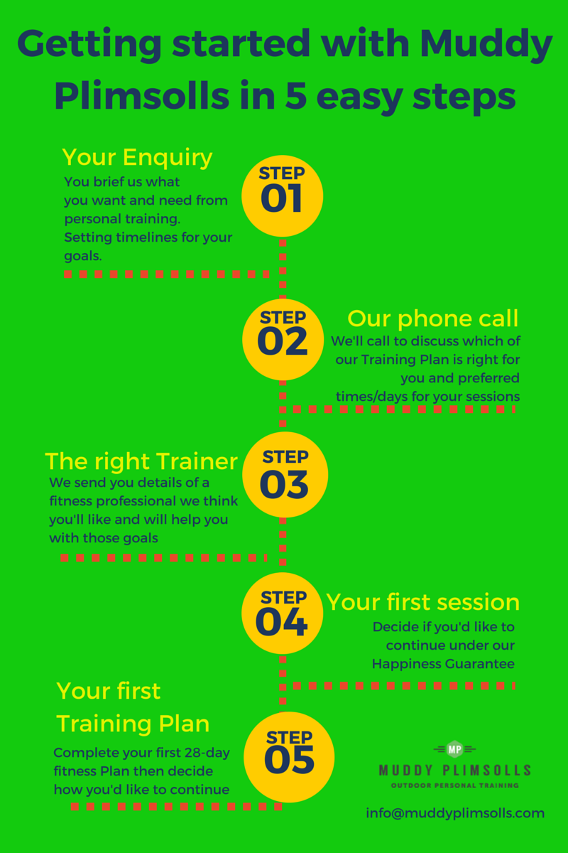 How to hire the right personal trainer - an infographic